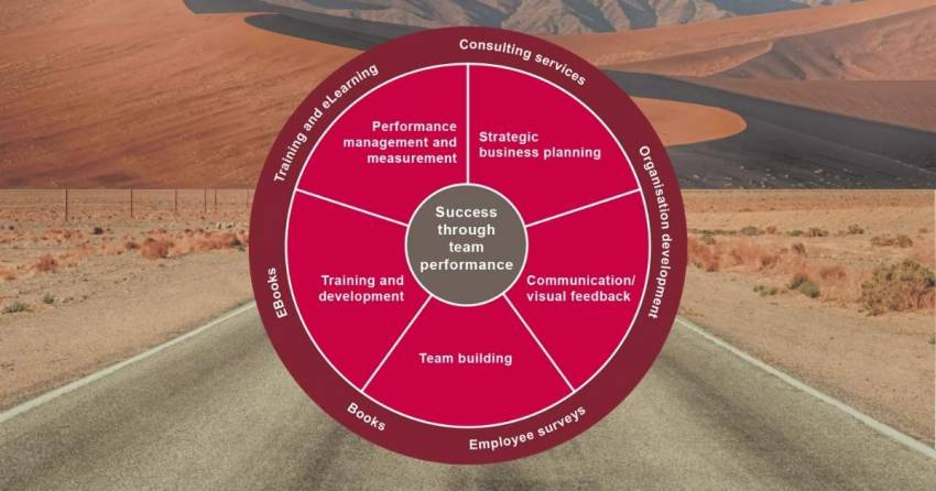 The five pathways to Organizational Effectiveness